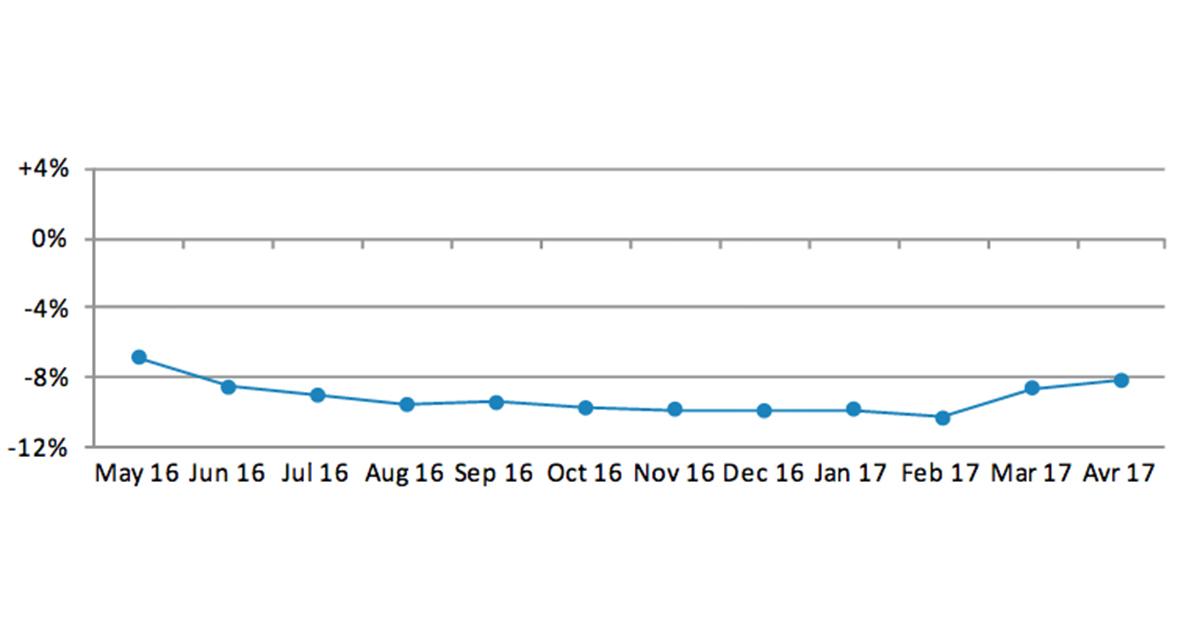 Die Zahlen zeigen: Es geht leicht bergauf. Doch gegenüber dem Vorjahr hat die Schweizer Uhrenindustrie immer noch ein Minus zu verzeichnen.