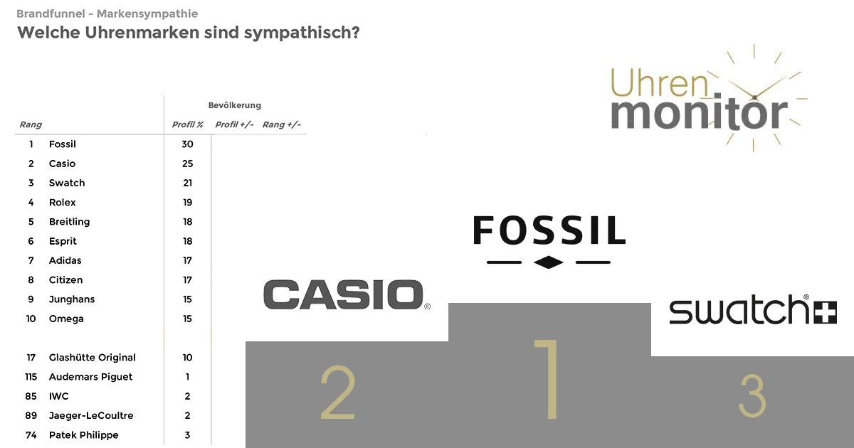 Der Uhren-Monitor zeigt: Fossil ist für die Befragten die sympatischste Uhrenmarke. Hat Fossil auch beim Handel diese Sympathie-Punkte?