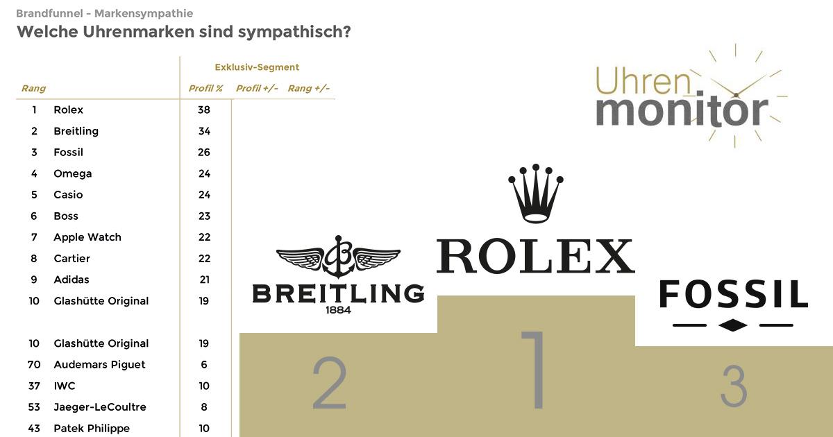 Im Exklusiv-Segment (= Befragte sind bereit, über 1.000 Euro für eine Uhr auszugeben) ist Rolex in Sachen Sympathie an der Spitze.
