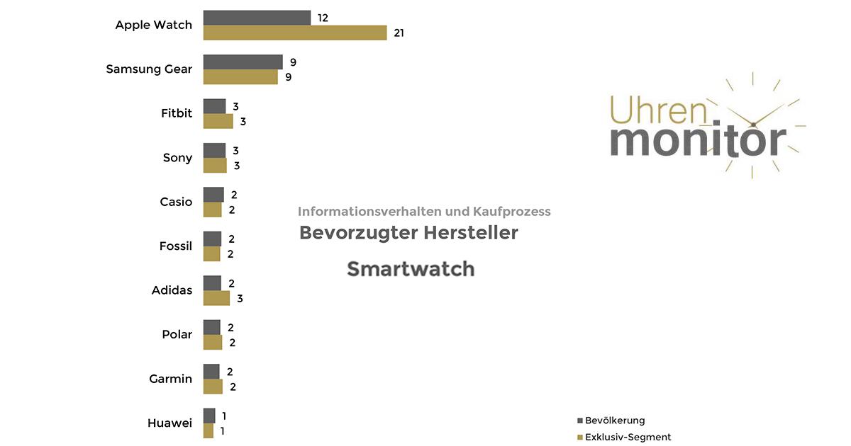 Apple liegt in der Gunst der Smartwatch-Interessenten ganz weit vorne.