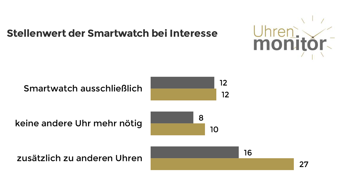 Bei all jenen, die sich für Smartwatches interessieren, gibt es immerhin 8 bzw. 10 Prozent, die meinen, keine andere Uhr mehr nötig zu haben.