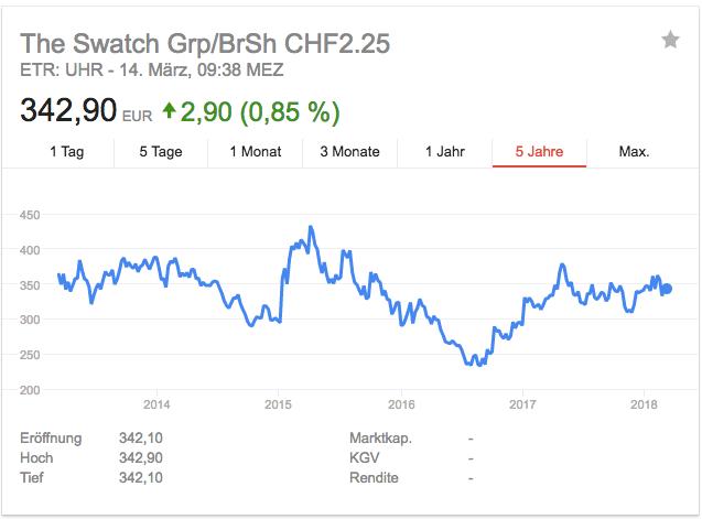 Swatch Group Aktie
