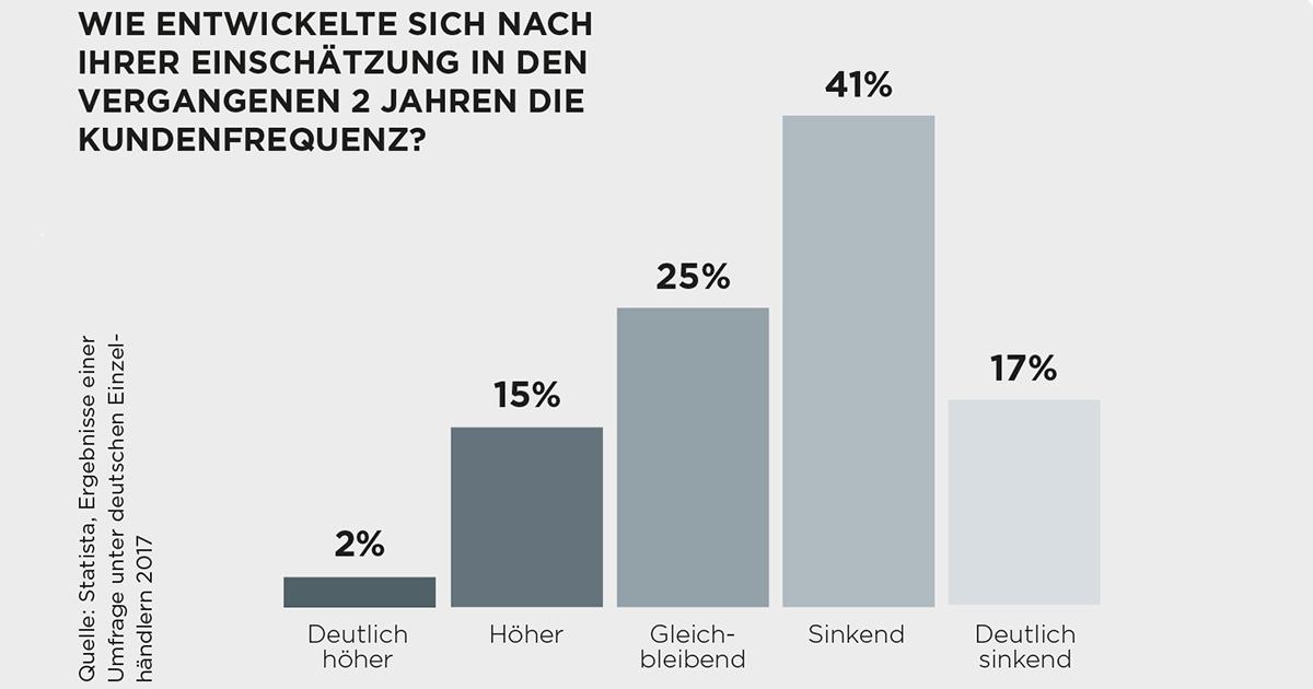 Eine Umfrage unter deutschen Einzelhändlern im vergangenen Jahr ergab: Für 58 % entwickelte sich die Kundenfrequenz sinkend beziehungsweise deutlich sinkend.