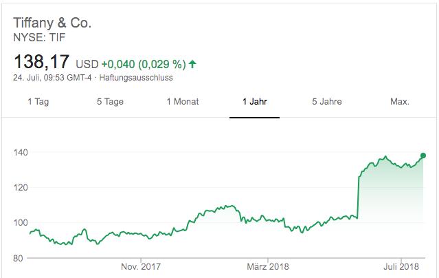 Die Tiffany-Aktie ist weiter auf Erfolgskurs.