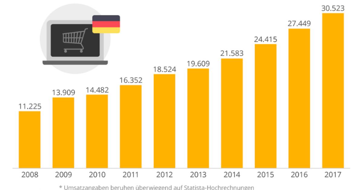 057865cb9d0728 Nettoumsatz der Top 100-Online-Shops in Deutschland in Mio. Euro (beruhen  hauptsächlich auf Statista-Hochrechnungen).