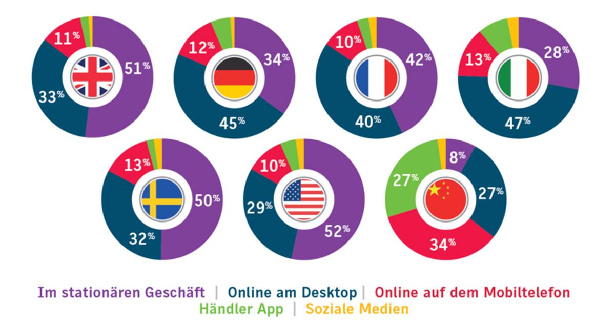 Welche Art des Einkaufens bevorzugen Ihre Kunden? © JDA/Centiro