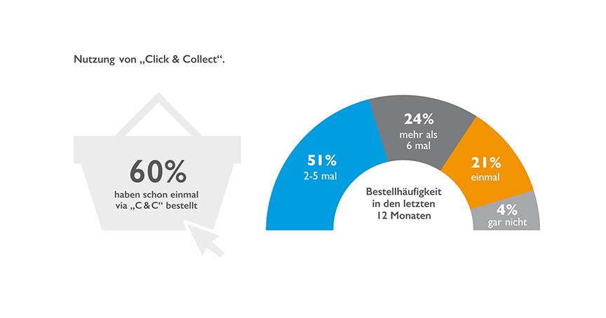 Es lebe der stationäre Fachhandel: Laut Umfrage haben 60 Prozent der Teilnehmer schon einmal die Option genutzt, Ware online zu kaufen und diese im Geschäft abzuholen. Mehr als die Hälfte der Nicht-Nutzer kann es sich vorstellen. Grafik: bevh