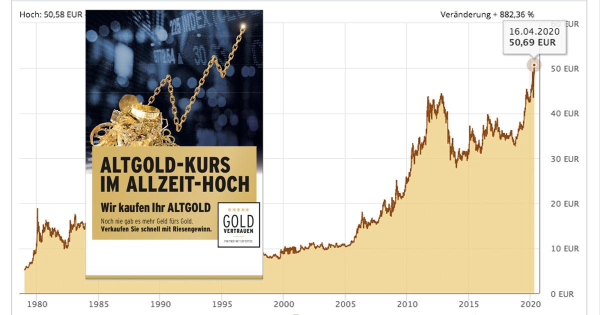Nie hat der Konsument mehr Euro fürs Gold bekommen! Der Goldpreis in Euro ist auf Allzeithoch geklettert. Der Altgold-Ankauf kann beginnen!