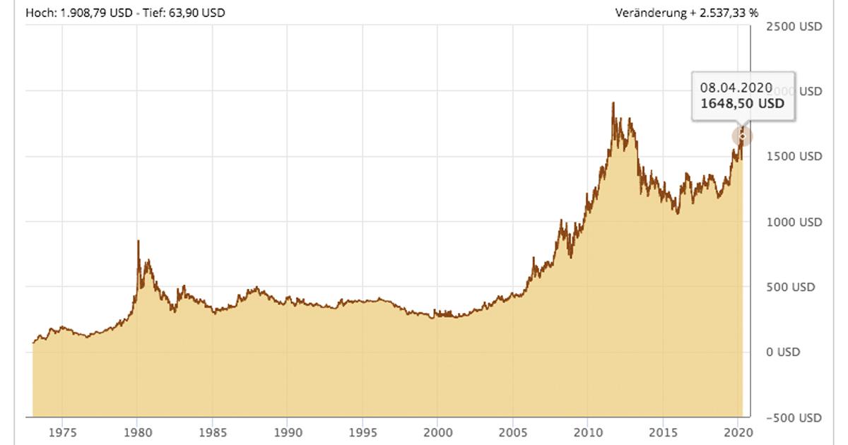 Auch in US-Dollar kratzt der Goldpreis am Allzeithoch und wird nur von den Zahlen der Boom-Jahre um 2012 übertroffen.