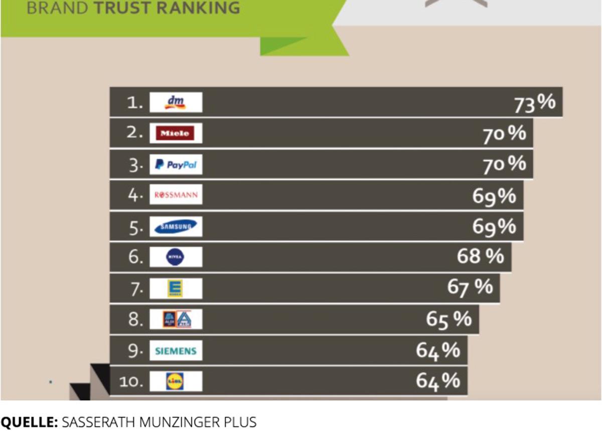 Diesen Marken vertrauen die Deutschen am meisten.