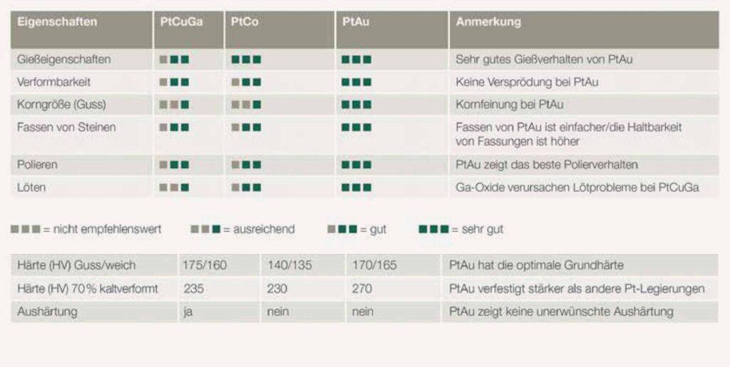 Die neue Platingold-Legierung hat erstklassige Material- und Verarbeitungseigenschaften.