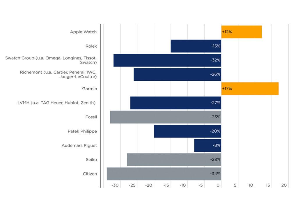 Auch bei der Umsatzentwicklung im vergangenen Jahr sind Apple und Garmin im Plus – als einzige wichtige Player der Branche! Quelle: Vontobel/Handelszeitung