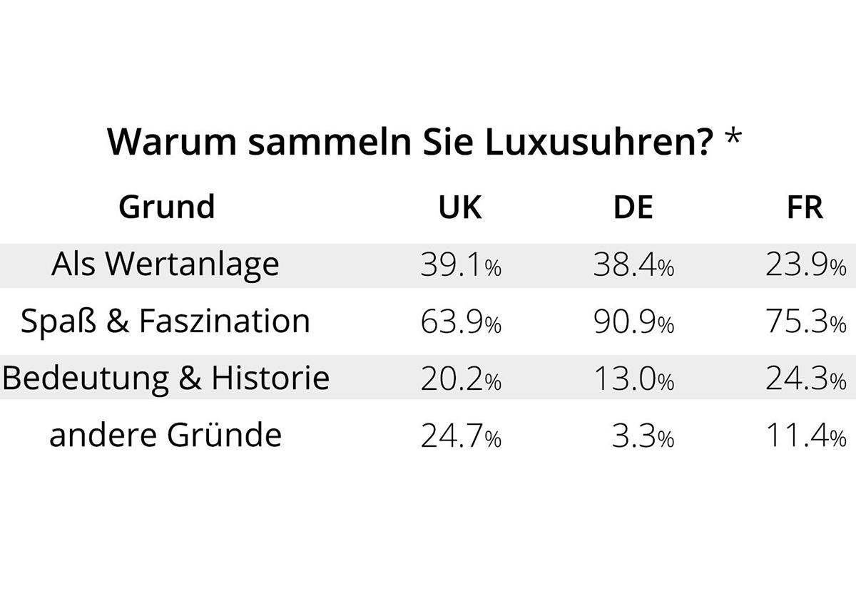 es wurde mehr als 1.500 Kunden in Frankreich, UK und Deutschland befragt.