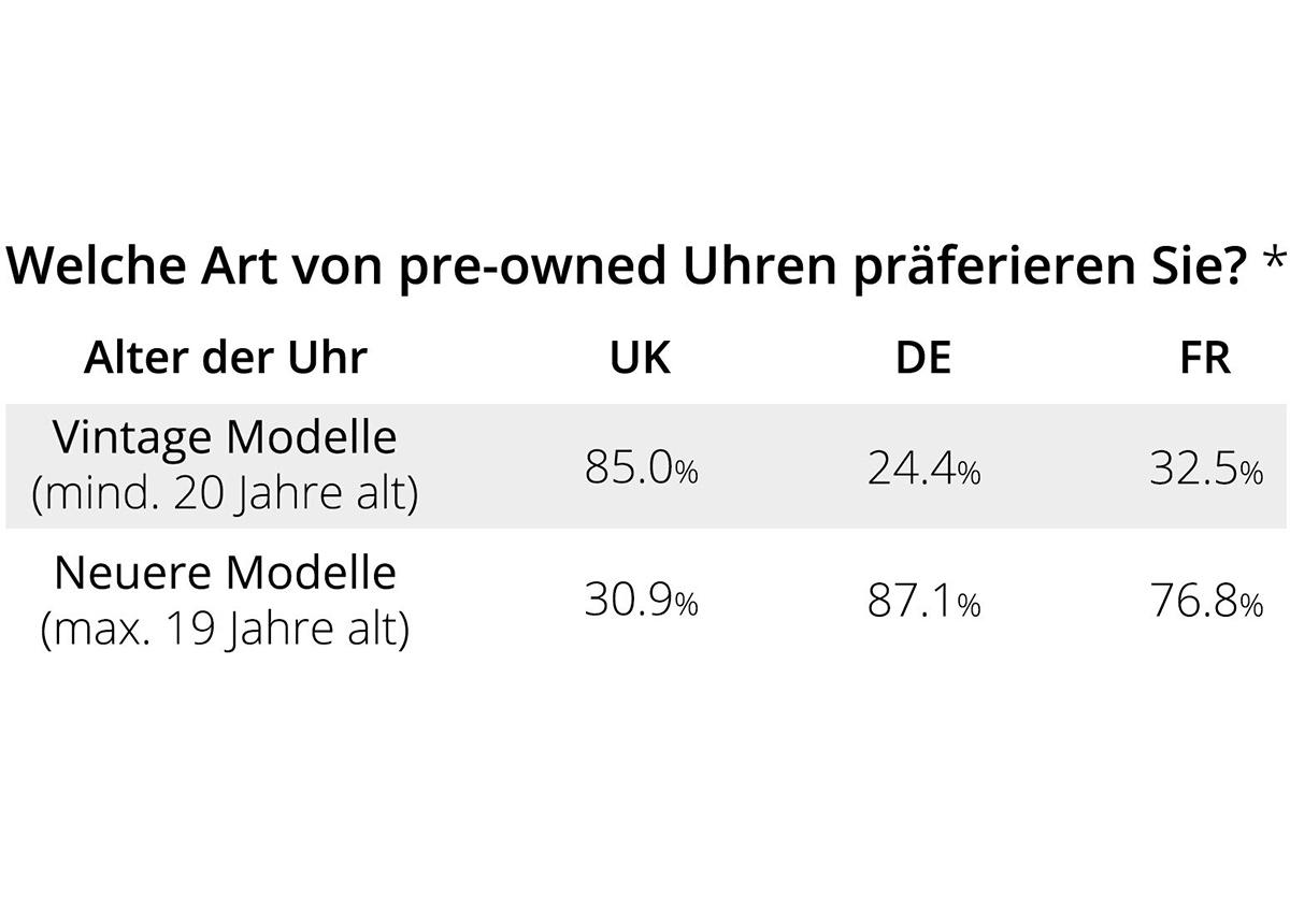 24,4 % der deutschen Befragten legten den größten Wert auf Vintage Modelle.