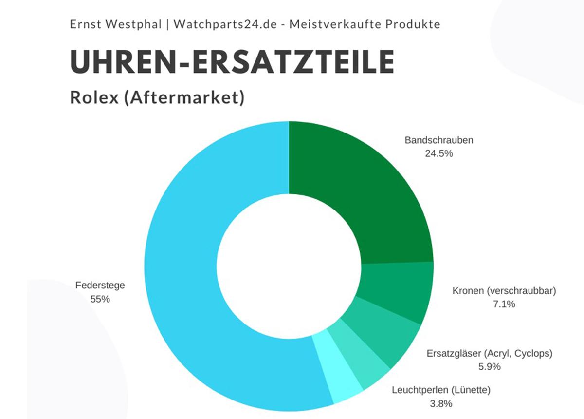 Gefragt: Rolex-Ersatzteile* - Federstege, Bandschrauben, Kronen & Co.